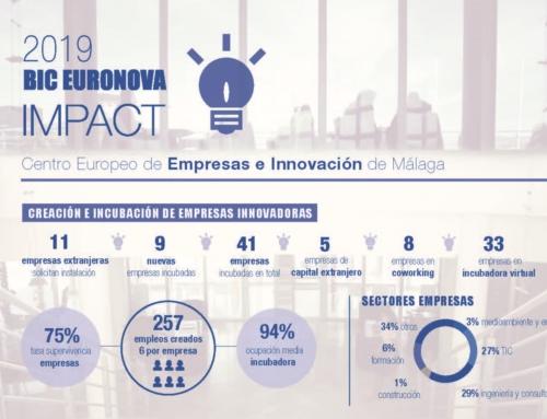 Las empresas innovadoras de BIC Euronova crearon 257 empleos en 2019